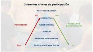 """Seminario titulado :""""Métodos participativos para mejorar la monitorización y gestión de la fauna silvestre"""". @ Cafetería IREC"""